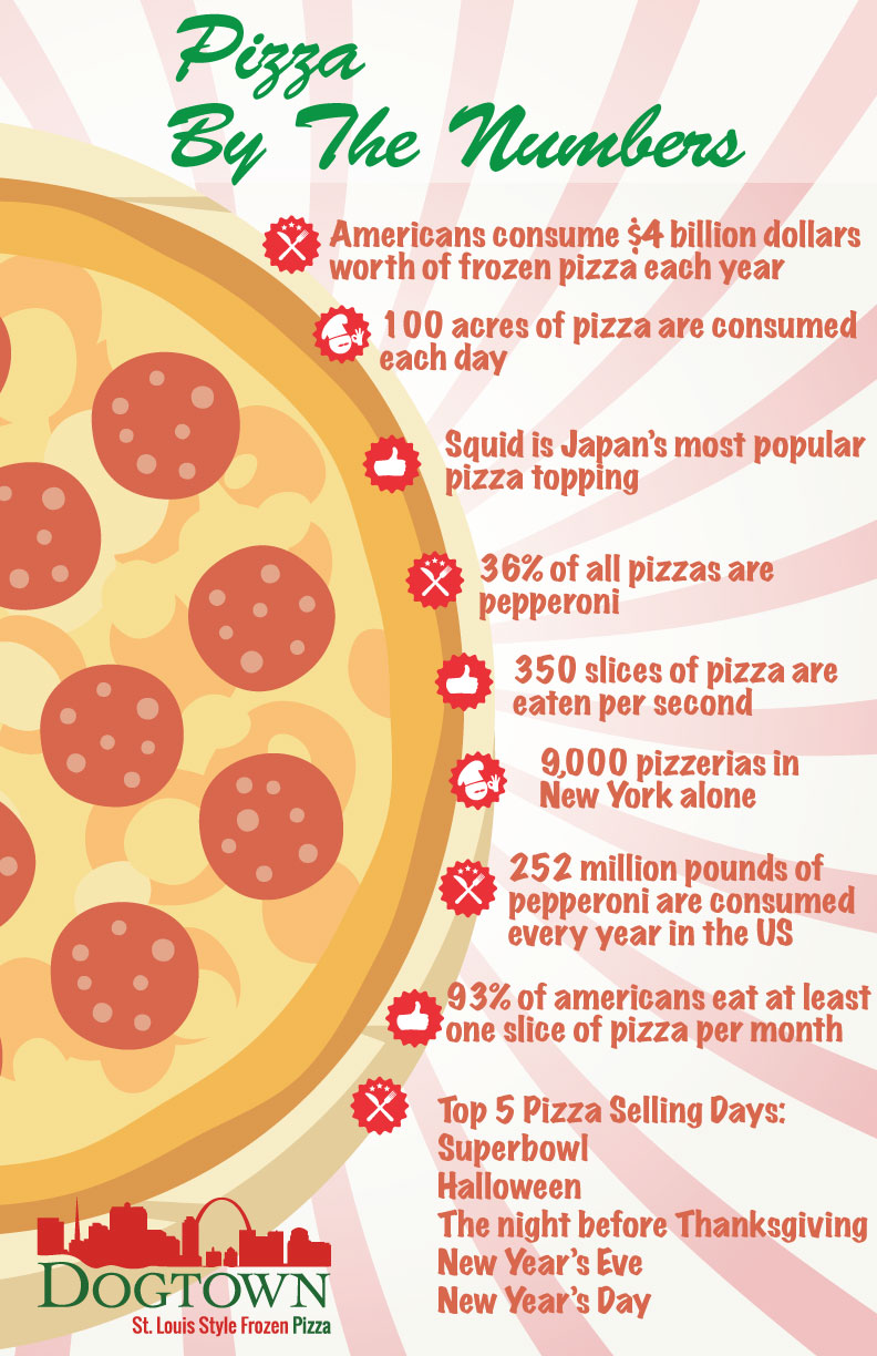 Pizza Stats